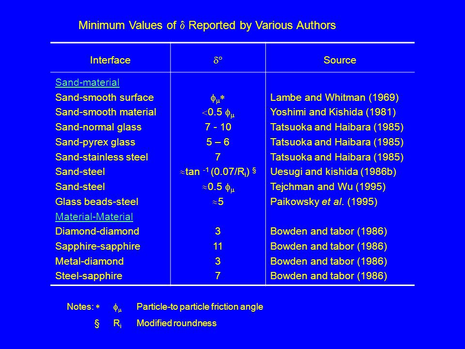 Minimum Values of  Reported by Various Authors