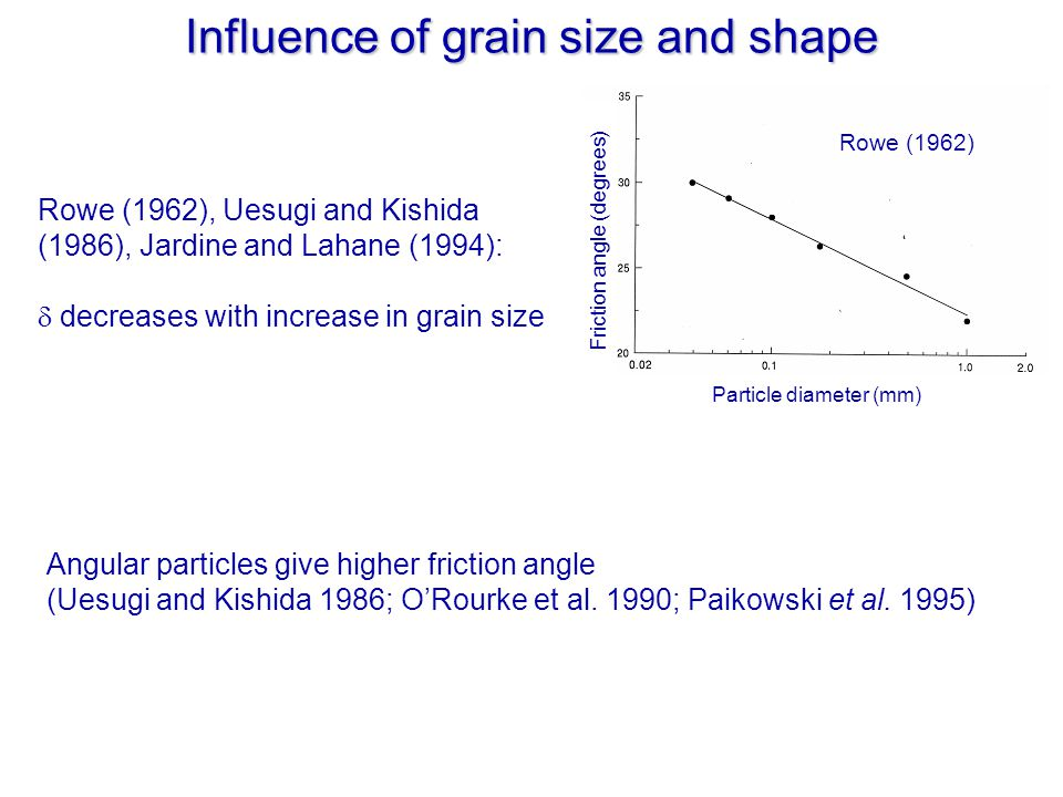 Influence of grain size and shape