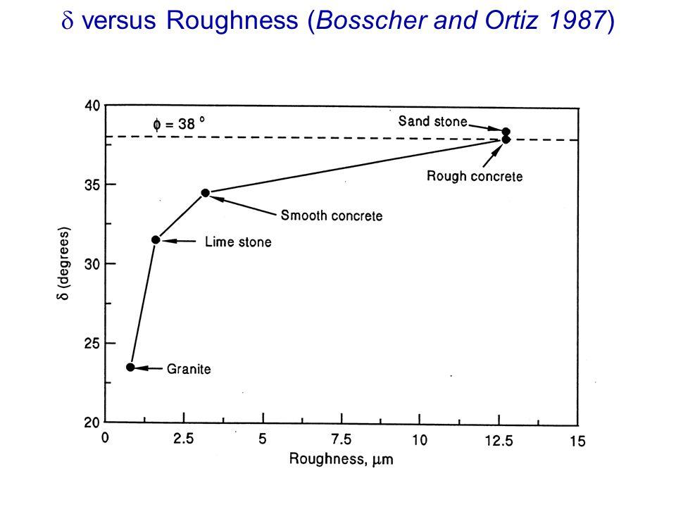 d versus Roughness (Bosscher and Ortiz 1987)