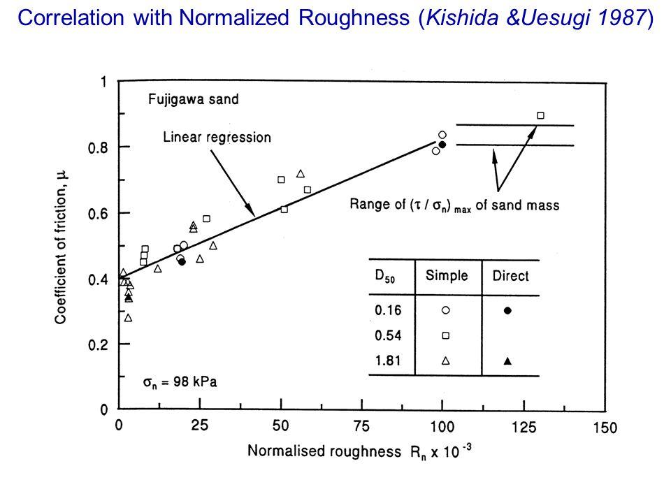 Correlation with Normalized Roughness (Kishida &Uesugi 1987)
