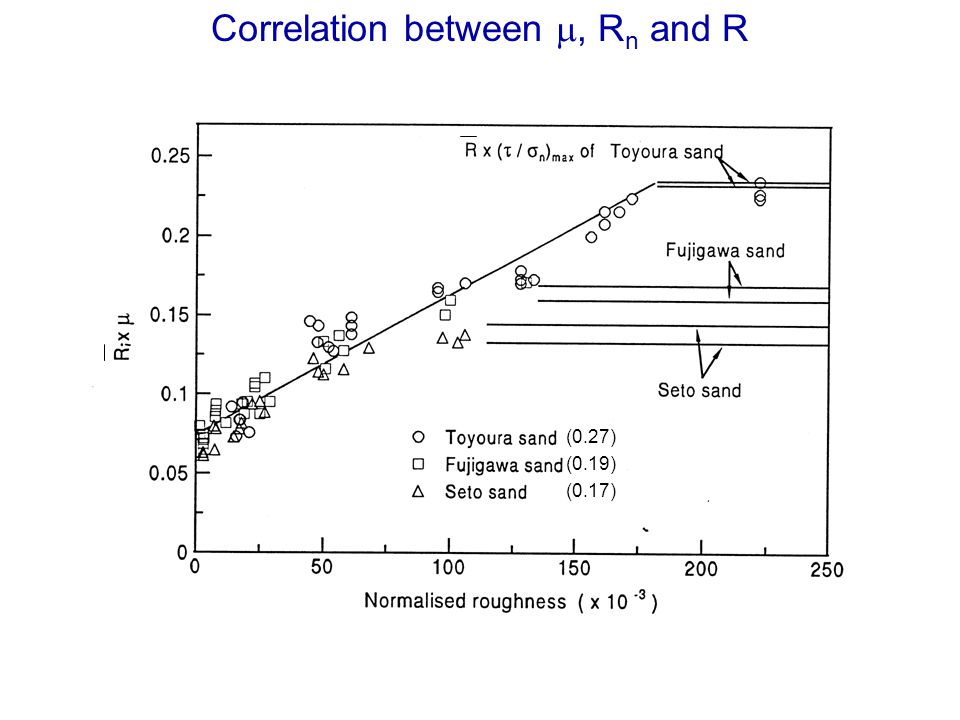 Correlation between m, Rn and R