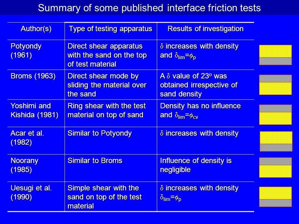 Summary of some published interface friction tests