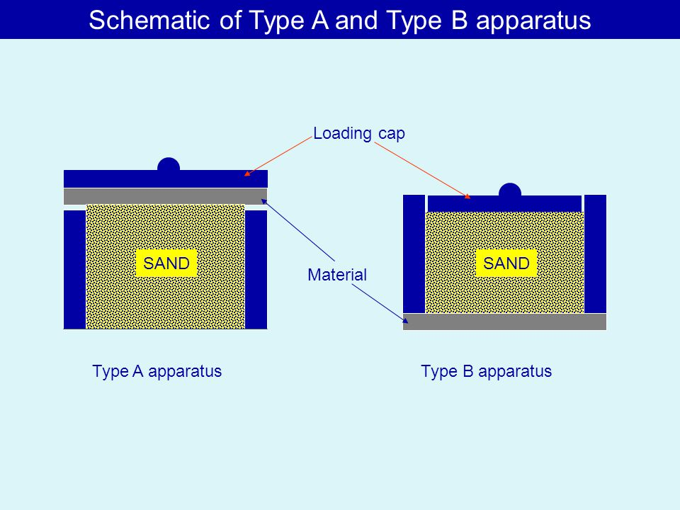 Schematic of Type A and Type B apparatus