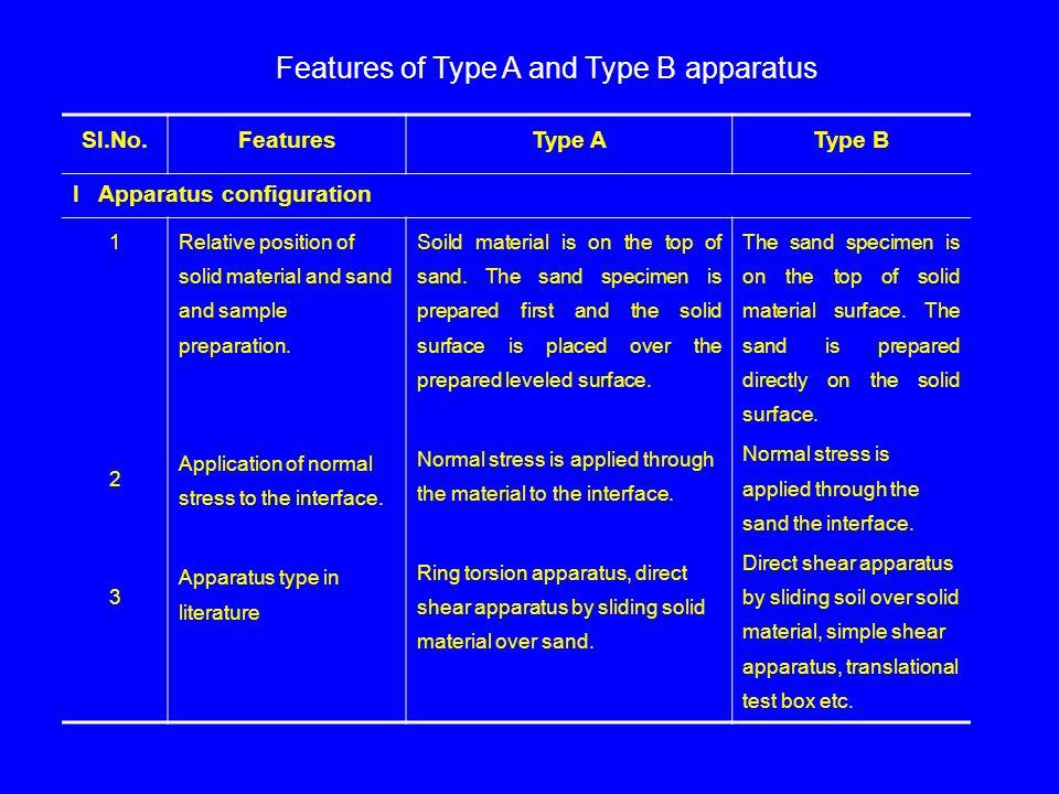 Features of Type A and Type B apparatus