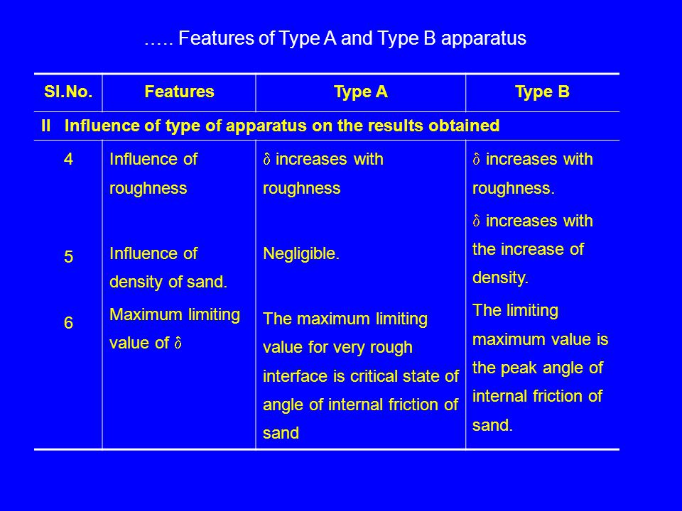 ….. Features of Type A and Type B apparatus