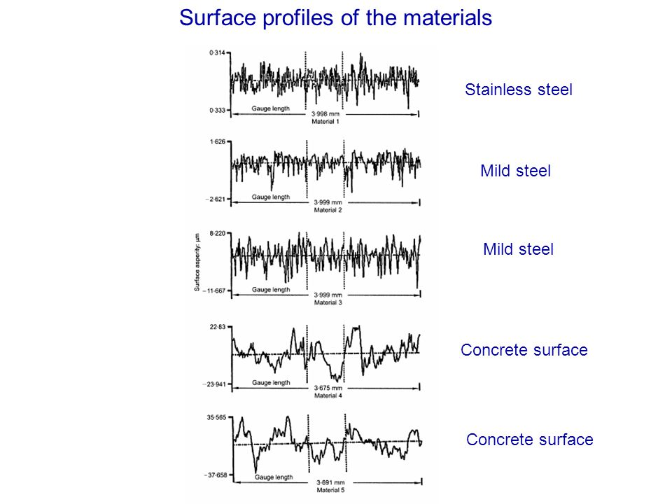Surface profiles of the materials