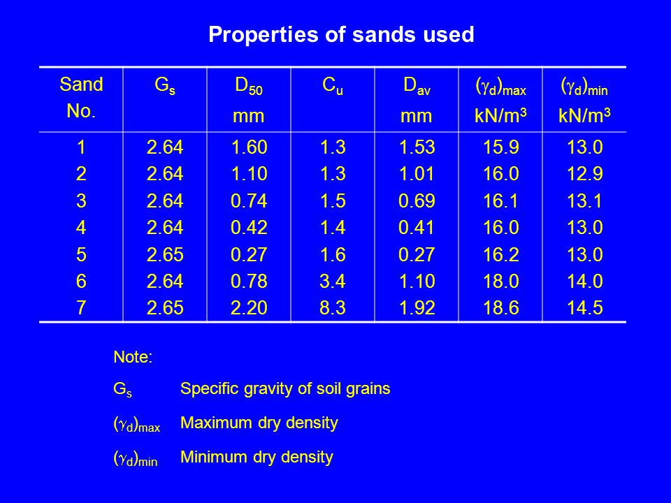 Properties of sands used