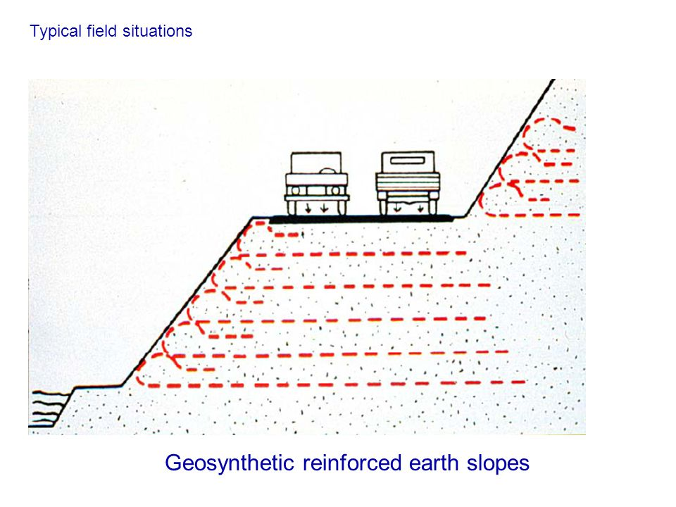 Geosynthetic reinforced earth slopes