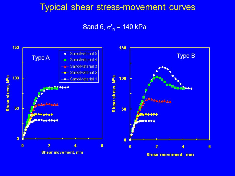 Typical shear stress-movement curves