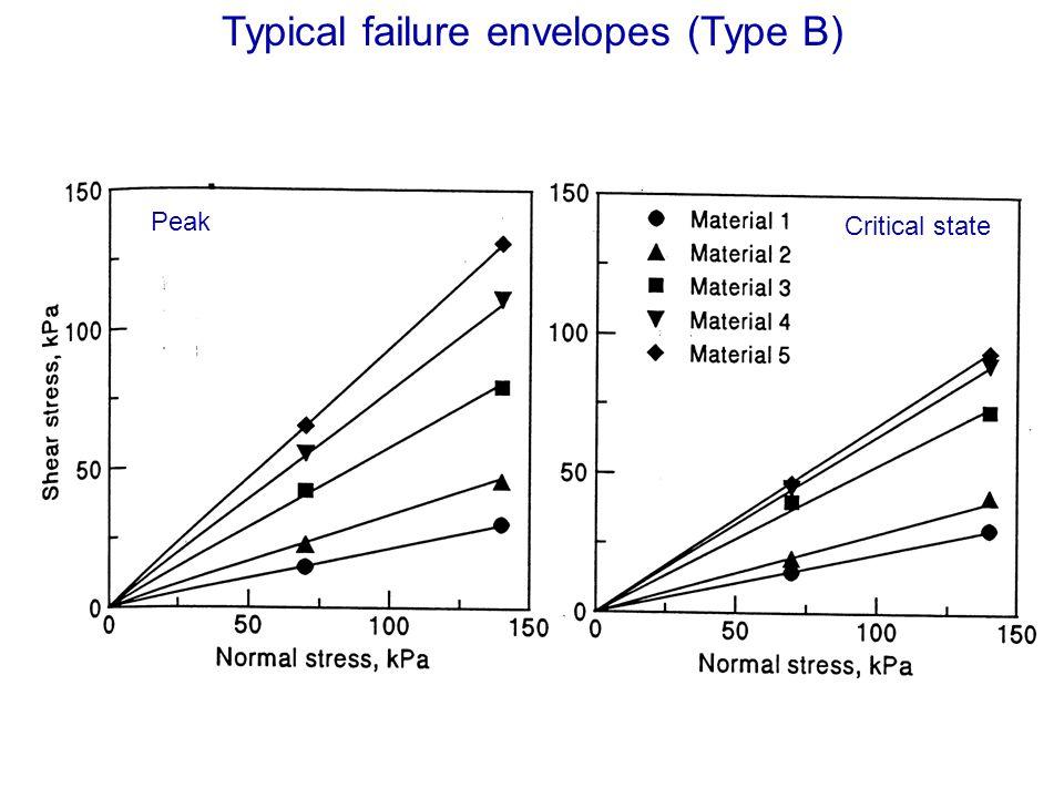 Typical failure envelopes (Type B)