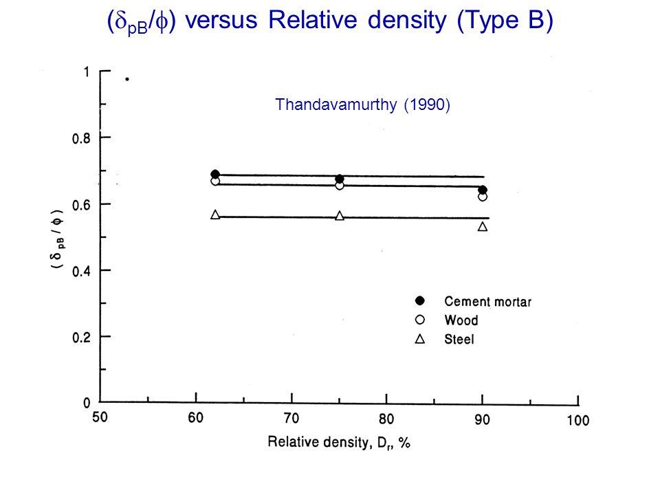 (dpB/f) versus Relative density (Type B)