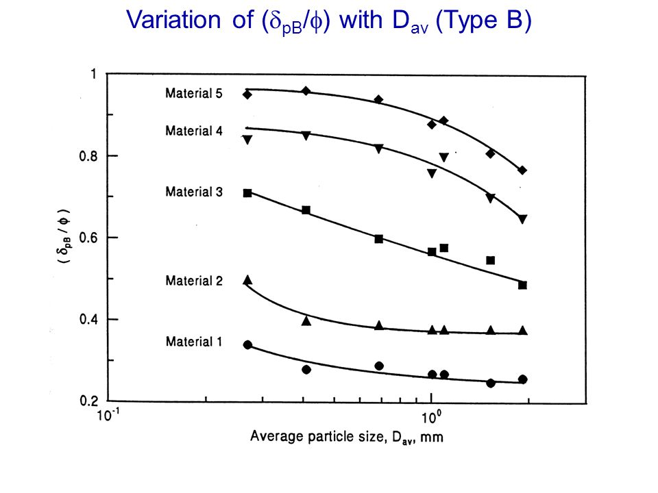 Variation of (dpB/f) with Dav (Type B)