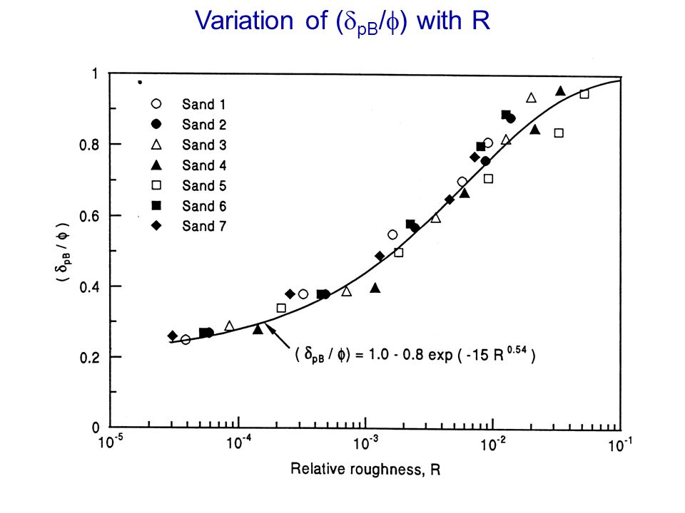Variation of (dpB/f) with R