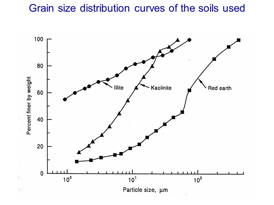 Interfacial friction between soils and solid surfaces for Five uses of soil