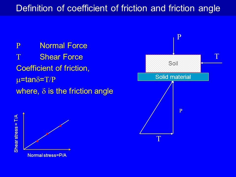 Definition of coefficient of friction and friction angle
