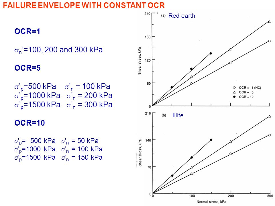 FAILURE ENVELOPE WITH CONSTANT OCR
