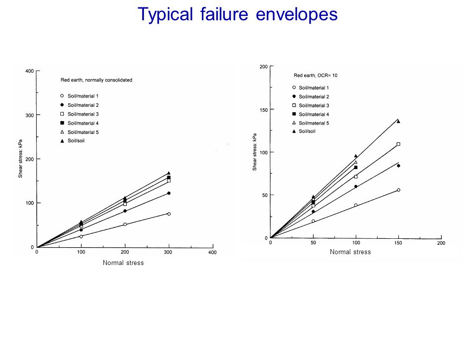 Typical failure envelopes