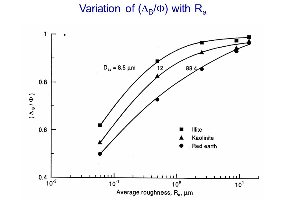 Variation of (DB/F) with Ra