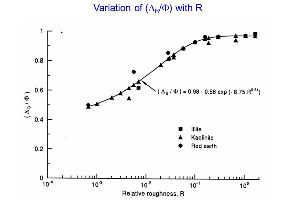 Variation of (DB/F) with R