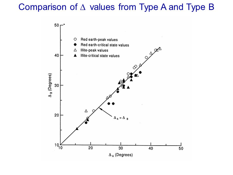 Comparison of D values from Type A and Type B