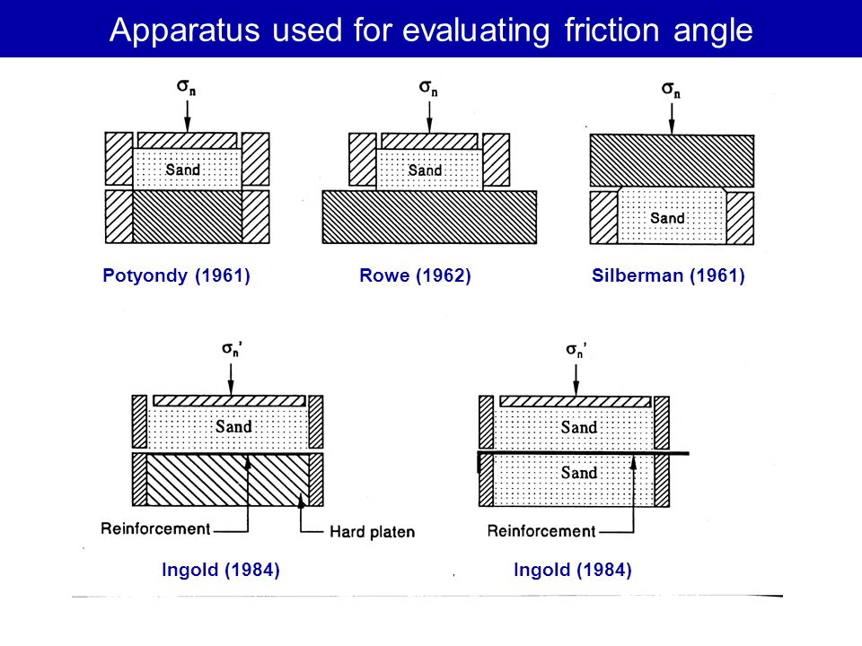 Apparatus used for evaluating friction angle