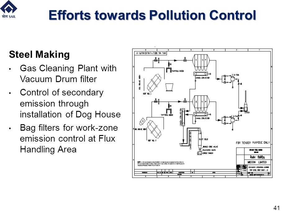 Efforts towards Pollution Control