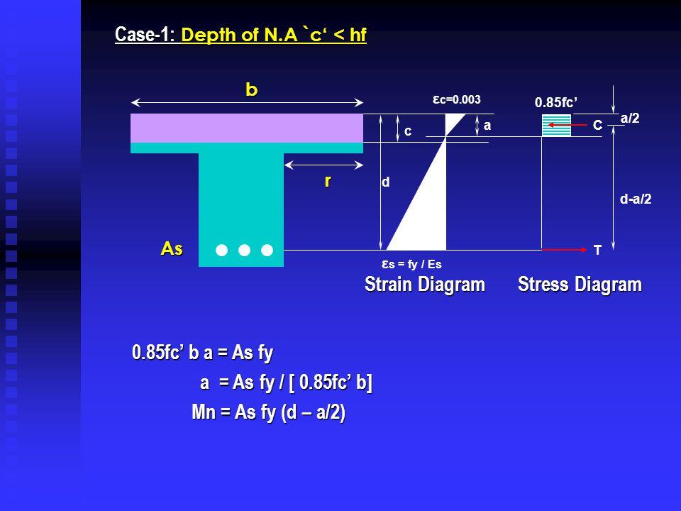 Case-1: Depth of N.A `c' < hf