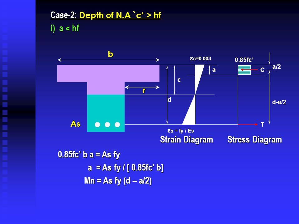 Case-2: Depth of N.A `c' > hf i) a < hf