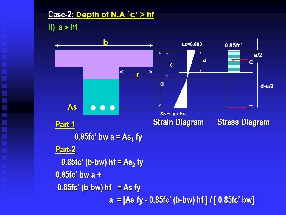 Case-2: Depth of N.A `c' > hf ii) a > hf