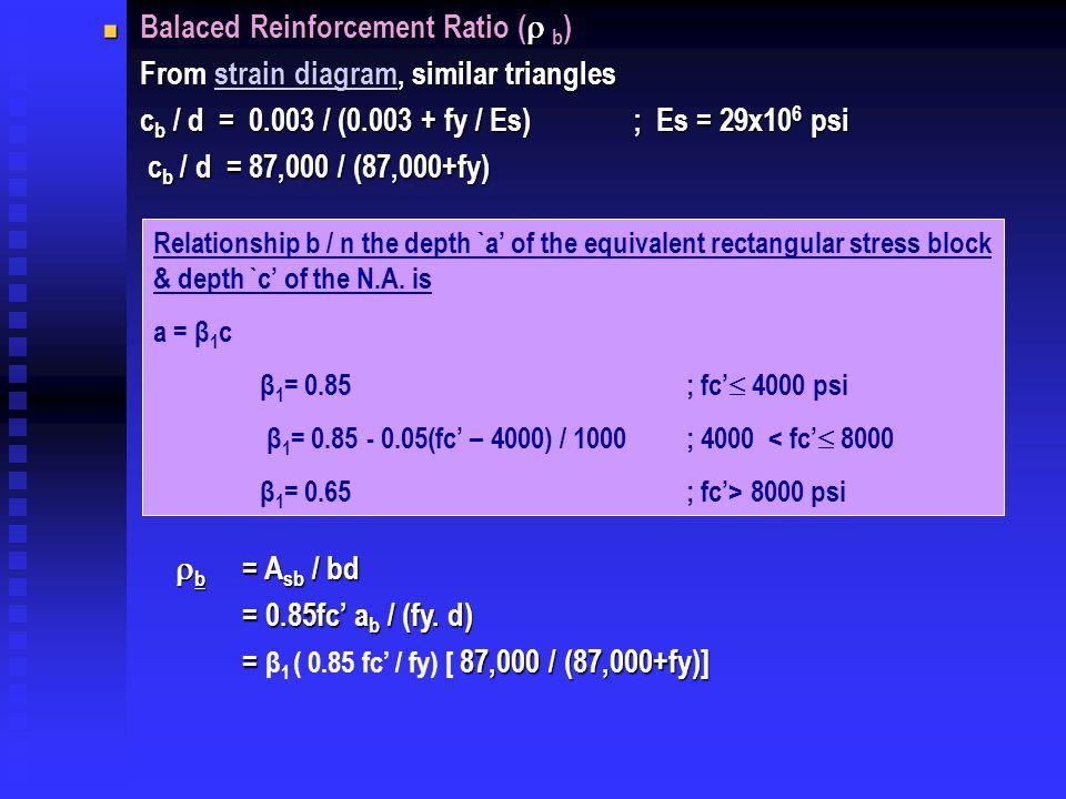 Balaced Reinforcement Ratio ( b)