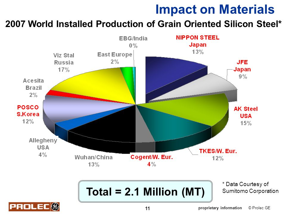 Impact on Materials Total = 2.1 Million (MT)