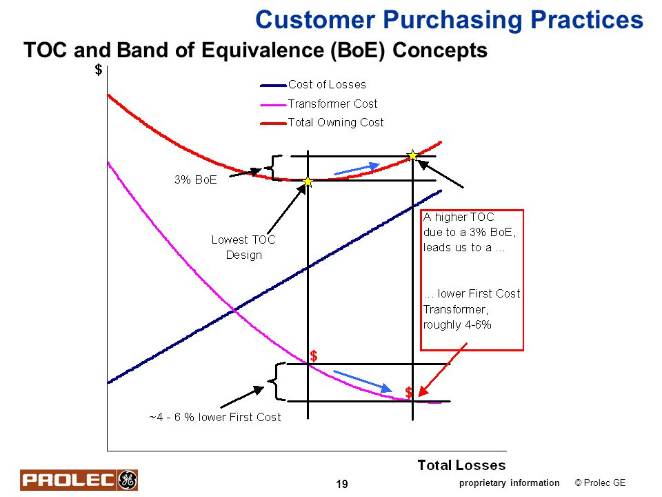 Customer Purchasing Practices