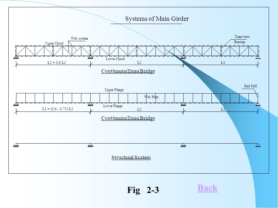 Back Fig 2-3 Systems of Main Girder ContinuousTruss Bridge