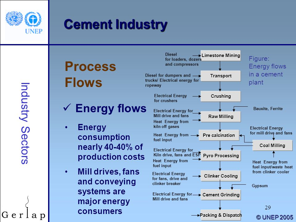 Cement Industry Process Flows Industry Sectors Energy flows
