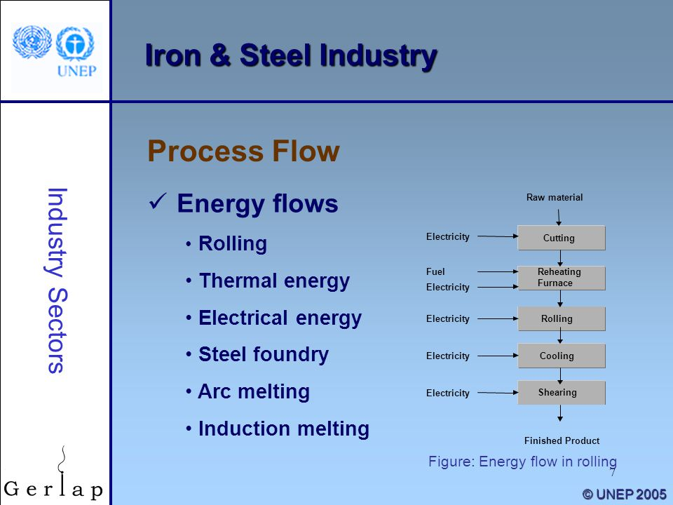 Iron & Steel Industry Process Flow Energy flows Industry Sectors