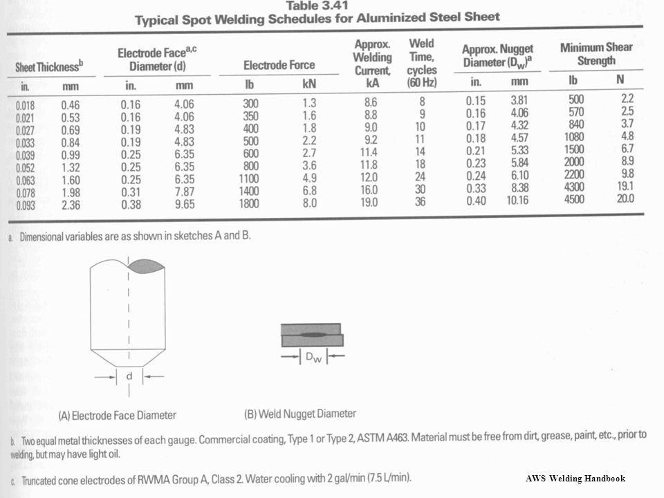 This table lists some nominal parameters for welding the hot dipped aluminized steels.