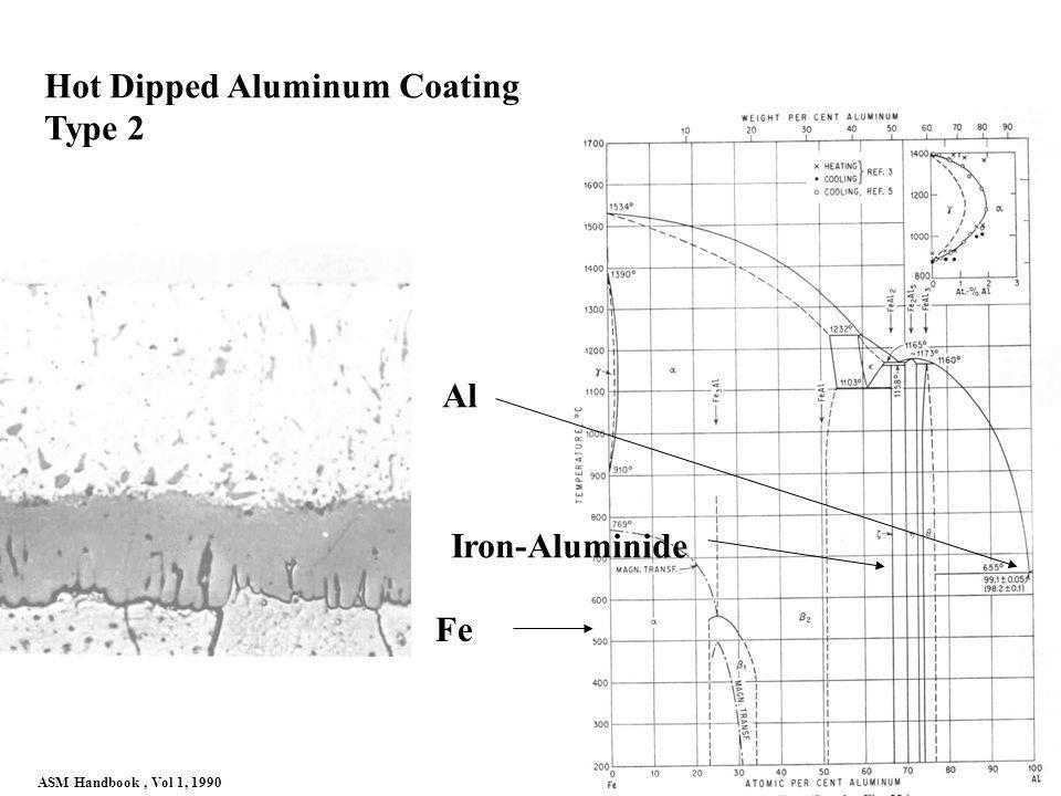 Hot Dipped Aluminum Coating Type 2