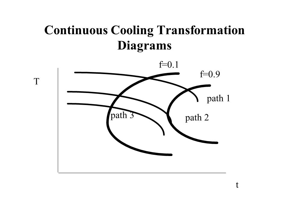 Continuous Cooling Transformation Diagrams