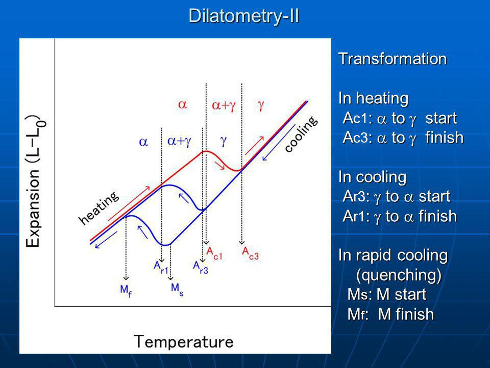 Dilatometry-II Transformation In heating Ac1: a to g start