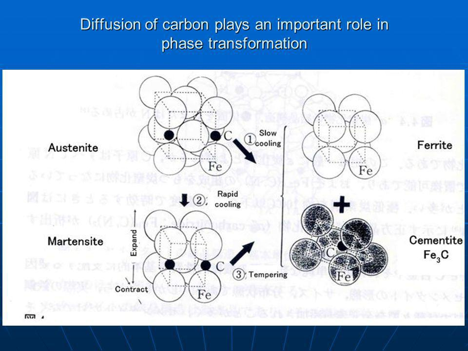 Diffusion of carbon plays an important role in phase transformation