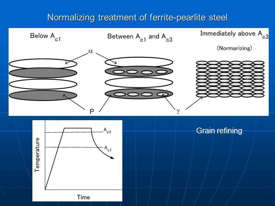 Normalizing treatment of ferrite-pearlite steel