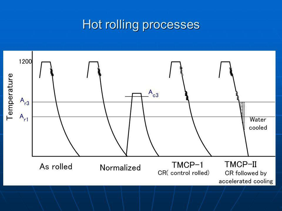 Hot rolling processes