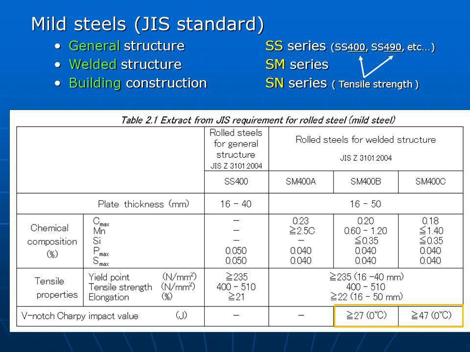 Mild steels (JIS standard)