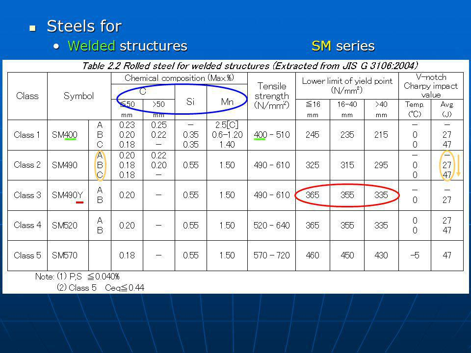 Steels for Welded structures SM series