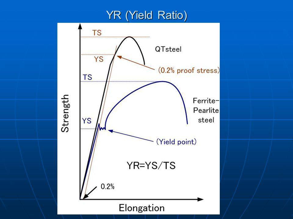 YR (Yield Ratio)