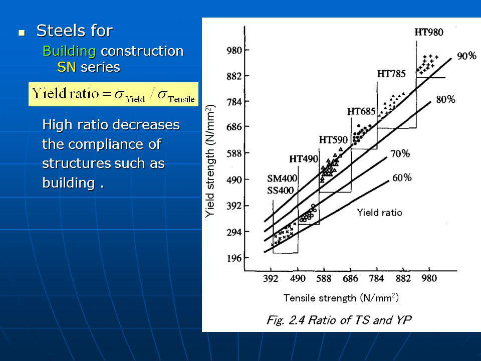 Steels for Building construction SN series High ratio decreases