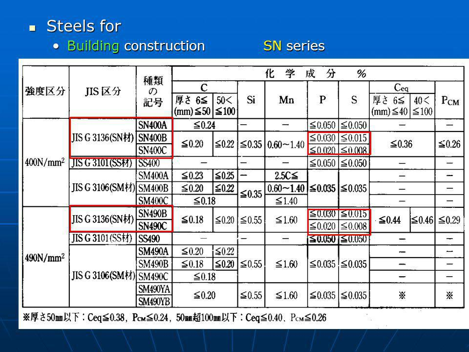 Steels for Building construction SN series