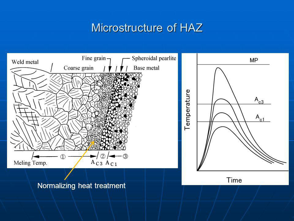 Microstructure of HAZ Normalizing heat treatment