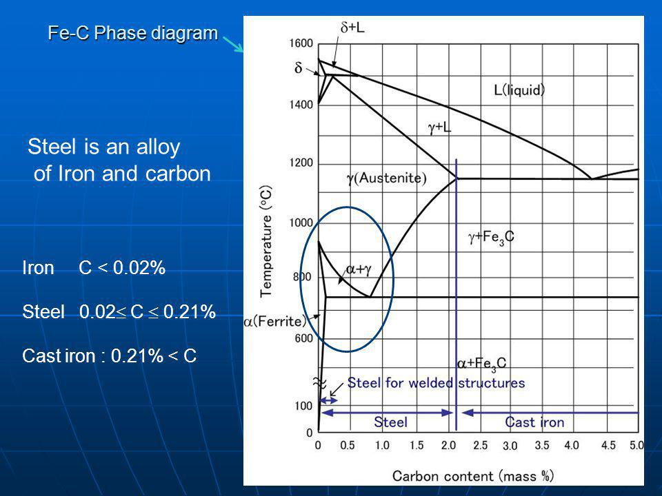 Steel is an alloy of Iron and carbon Fe-C Phase diagram