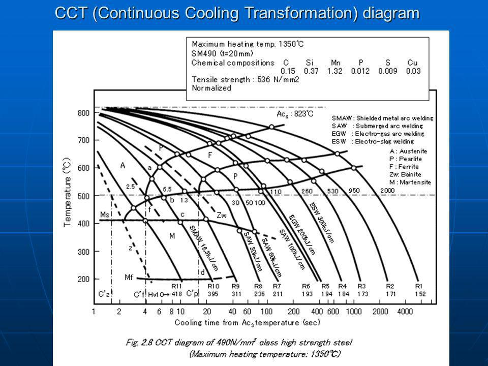 CCT (Continuous Cooling Transformation) diagram